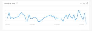 google trends come usarlo - Makezone.com