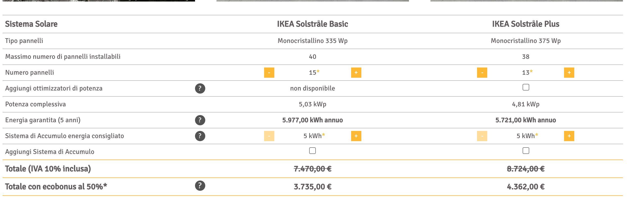 configuratore ikea pannelli solari - Makezone.com